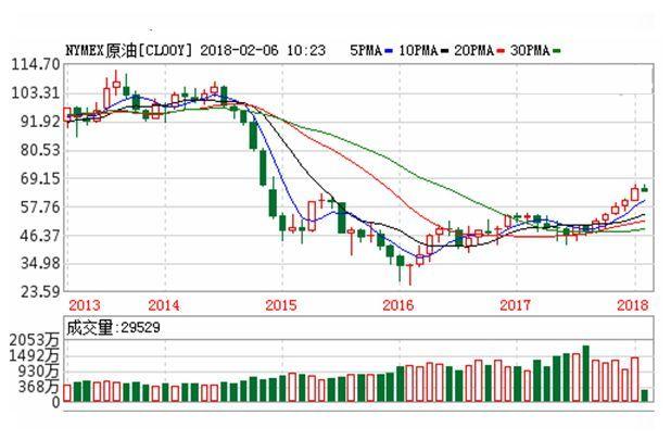 国际原油价格月线图