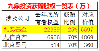 �@三��公司股�嘀校�九泰基金公司的股�嘧钪靛X。九泰基金公司2017年年底的所有者�嘁��2.24�|元,25%的股����5600�f元。