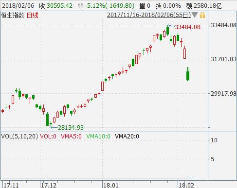 万得金融终端港股实时行情显示,蓝筹股全线下挫,碧桂园挫11.2%领跌蓝筹,腾讯控股大跌7%。