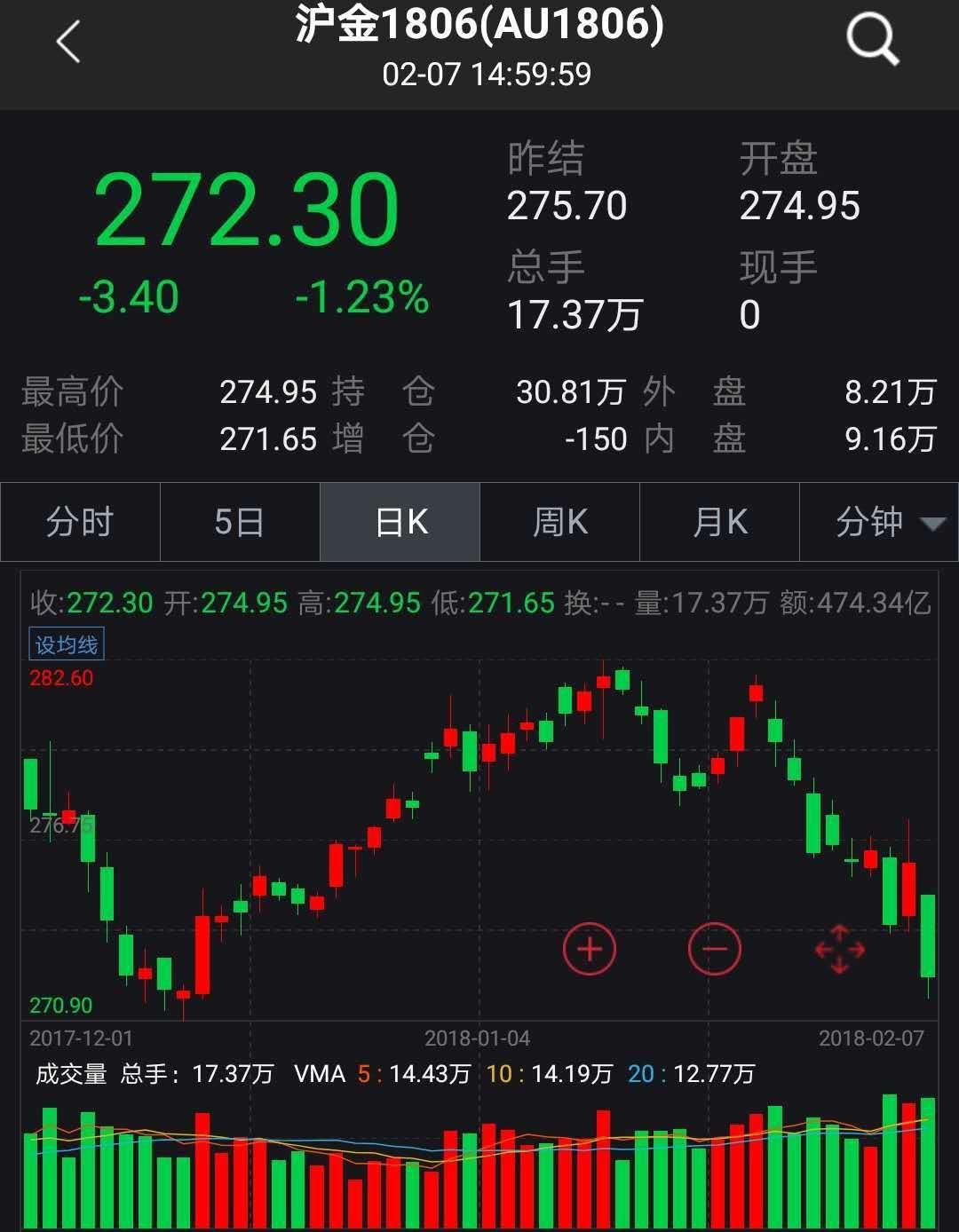 """资产保卫战:黄金国债融券衍生品,""""避险四杰""""谁胜一筹?"""