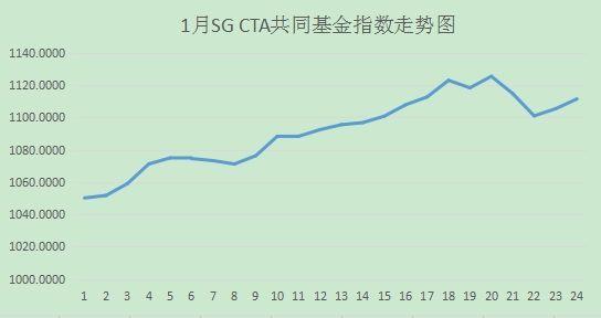 (今年1月SG CTA共同基金指数走势图)
