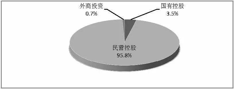 跨地区企业经济性质分布