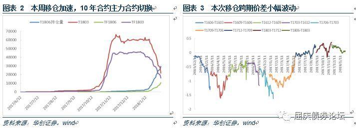 股债翘板效应或将减弱―华创债券日报2018-02-07
