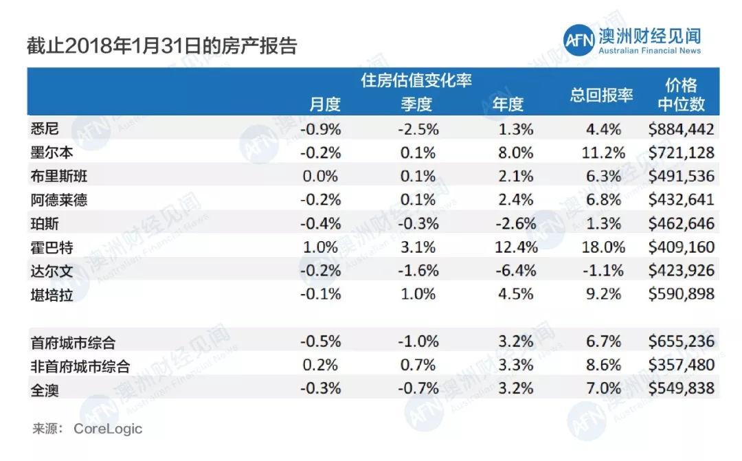 2018开局,澳大利亚房地产市场动态分析