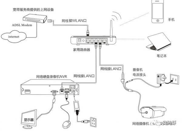 做监控常用的4种信号传输方式!