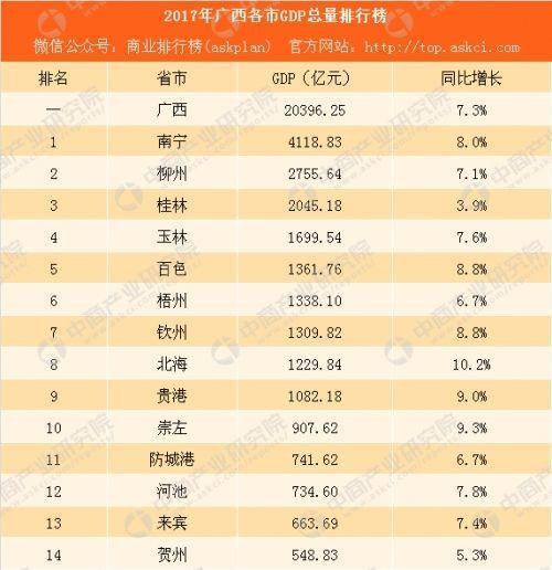 广西2017gdp_广西(2017年度经济社会发展概况)