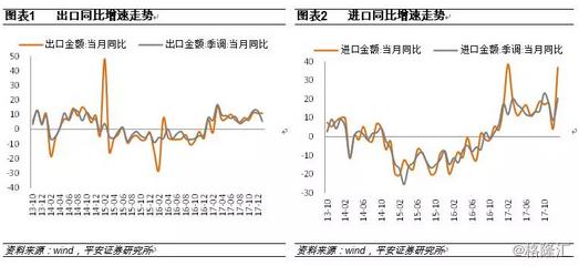 内需仍强推升进口,关注贸易摩擦风险
