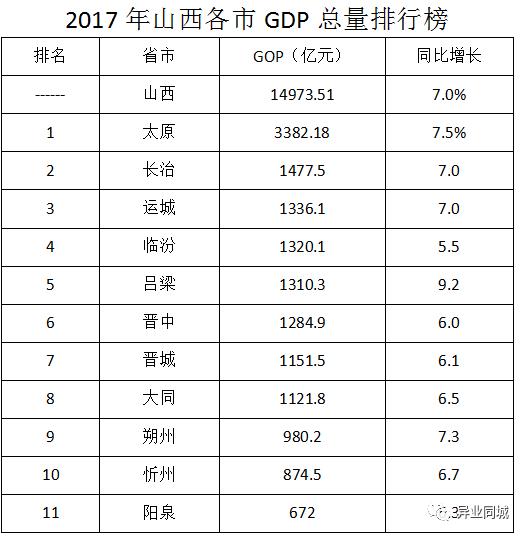 晋中gdp排名_山西城市2018年的GDP排名,晋中超两城进入四强,晋城速度最快