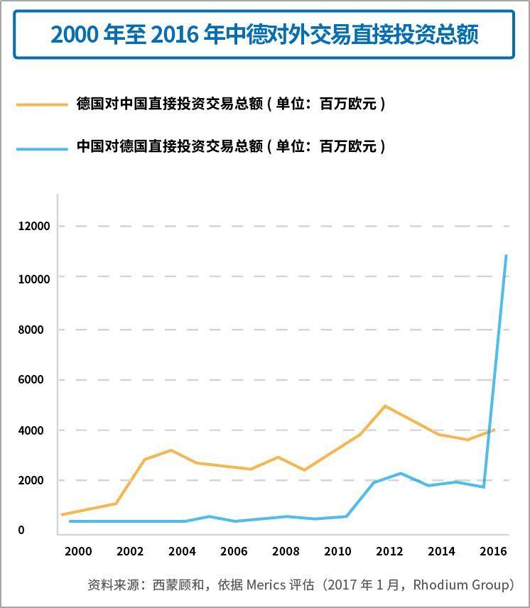 同时报告指出,虽然金额大幅上升,但相比中国对外直接投资,对德投资仅占5%,其中的上升空间还很大。