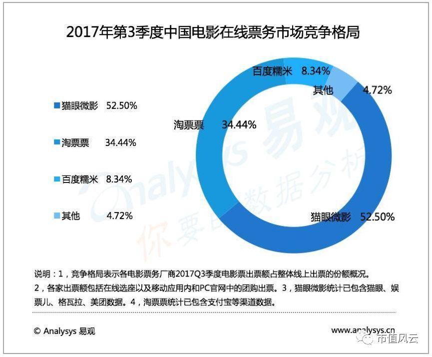 春节观影指南 | 谁将成为春节档背后的资本大赢家?