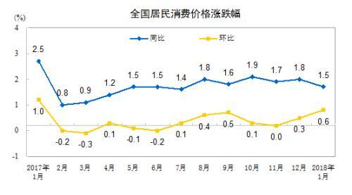 CPI涨幅连续一年低于2% 2月份涨幅因为春节拉高