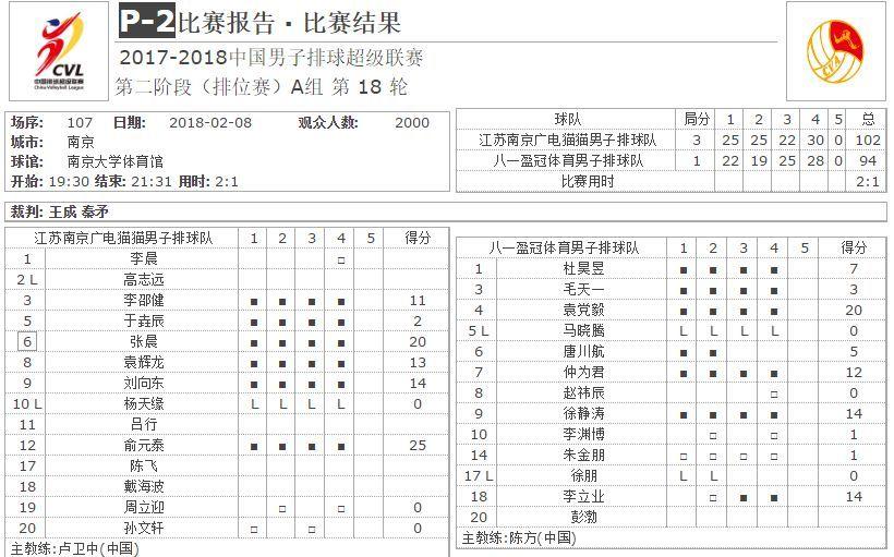 金多宝排超・男排|争榜首,北京上海你追我逐;抢前四,苏军川鲁分毫不