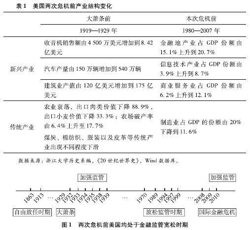 刘鹤:两次全球大危机的比较研究2012