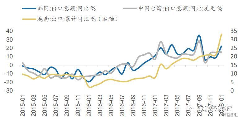 郭磊:进口、经济表现与市场逻辑