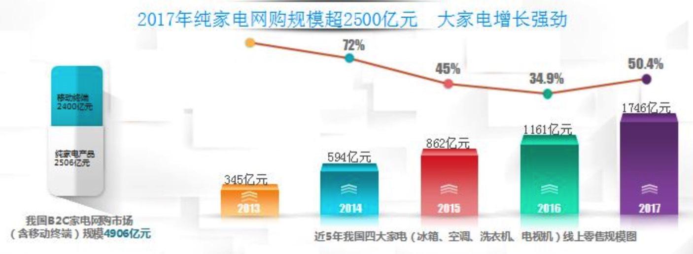 5000亿市场京东家电占据6成份额,下一个掘金点会是哪里?