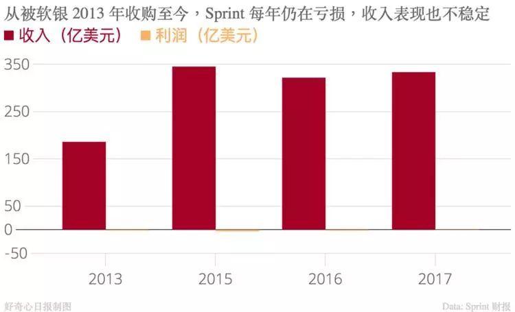 软银说自己靠投资赚了 1750 亿美元,但阿里之外的有多少?