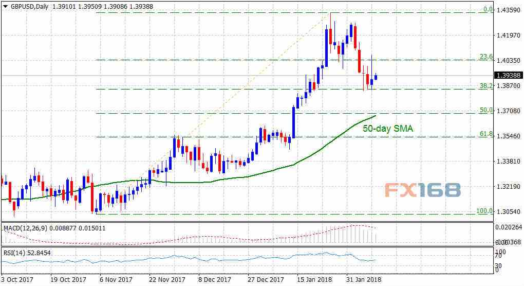 英镑/美元2月9日技术分析