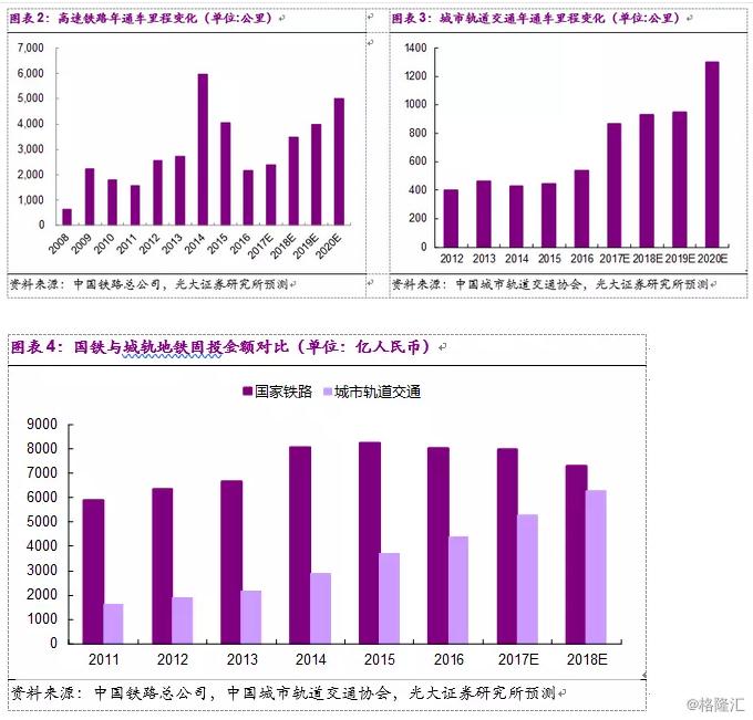中国通号(3969.HK):17年新签订单同比增长22.7%,符合预期