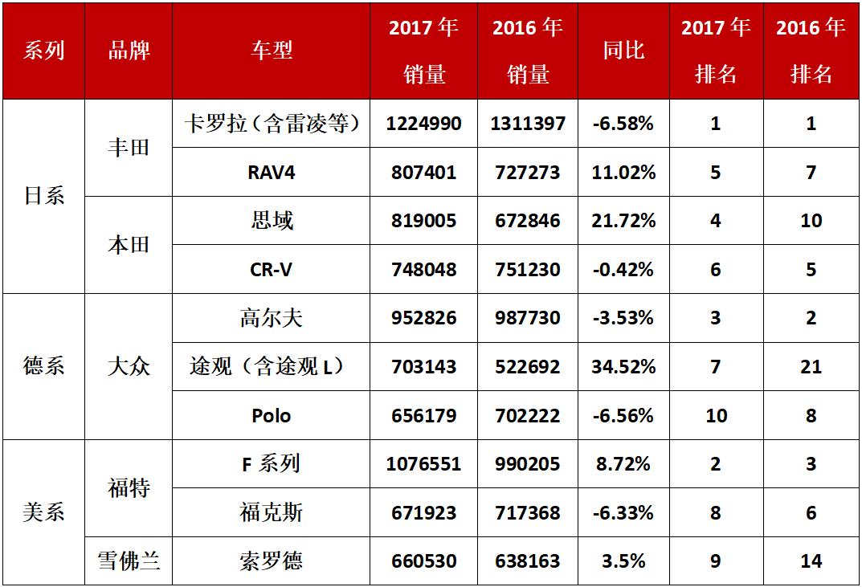 车销售排行榜_2017年全球汽车销量排行榜:日系仍是最大赢家 12款国产车上榜