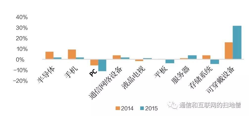 金砖五国gdp_金准数据 金砖五国经济增速 人均GDP及人口规模对比