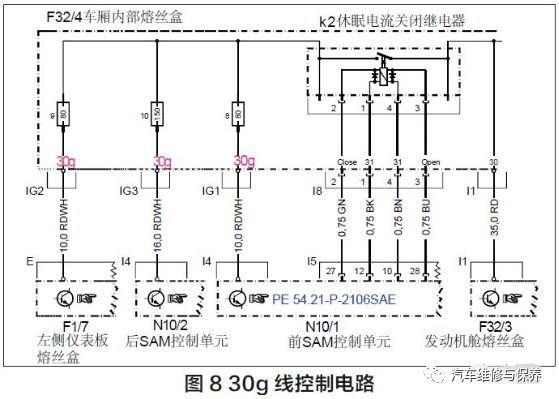 从电路图8 看出K2 继电器由前SAM 控制,当K2 触电开 关闭合后,30g 号线回路接通,而之前已在故障出现时测量两个 可转换紧急拉紧器电源均为13.4V 左右,说明30g 号线的输出 电压和控制都是正常的。 30g 回路是正常的,但存有电压低的故障码,难道是电压监 测方面故障?于是查看了蓄电池的传感器线路( 图9)。