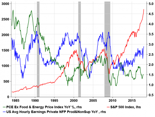 美国1月ISM非制造业物价支付指数已经升至2010年以来最高