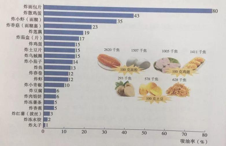 只要方法对,糖尿病病友吃油炸食品,血糖也不高