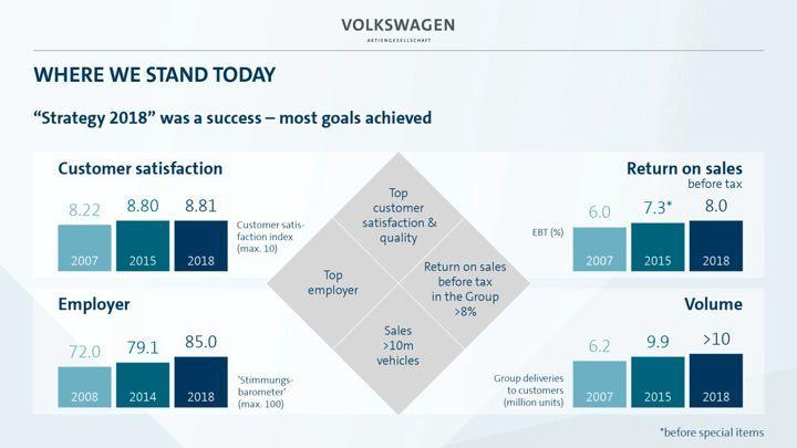 新一轮汽车产业变革,大众汽车集团2025战略解析