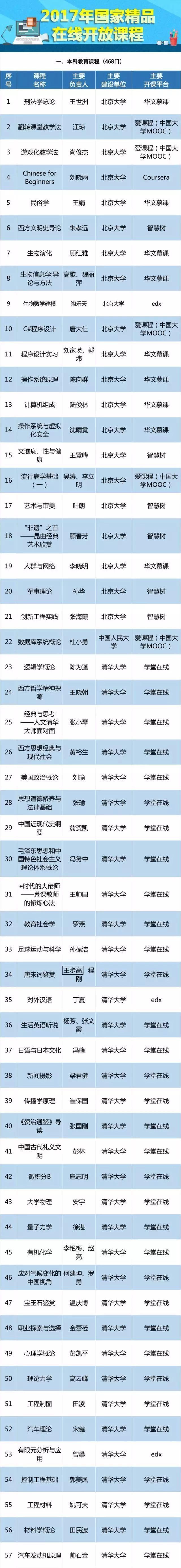清华北大课程免费听,教育部公布490门精品在线开放课程
