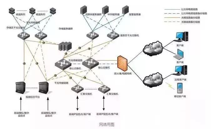 视频监控系统网络组网架构分析