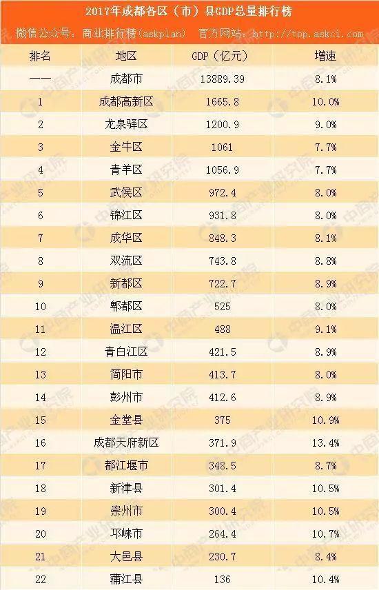金堂gdp_大数据 金堂全年GDP 人均收入 教育 交通旅游等统计都在这
