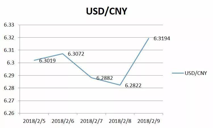 一周汇率走势回顾人民币中间价呈震荡走势,累计上调309个基点至6.319