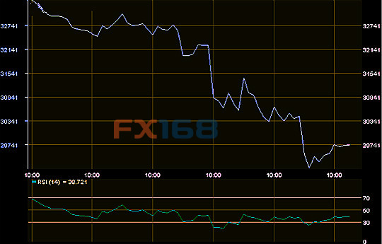 金融市场地震恐持续  大户警告:系紧安全带!