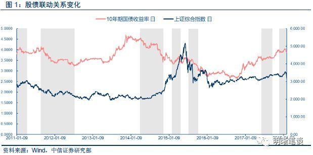 股市gdp上涨_为什么GDP涨,股市不涨