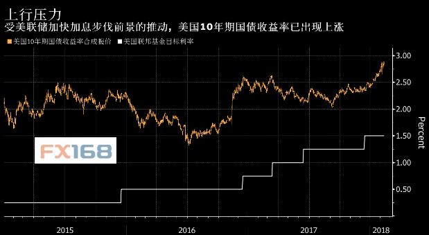瑞士信贷:2018年美联储将加息四次,从原预期的三次上调