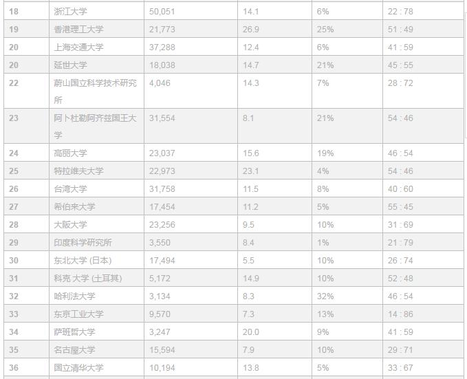 """Times Higher Education"" 2018亚洲大学排名出炉,你的母校排第几?"