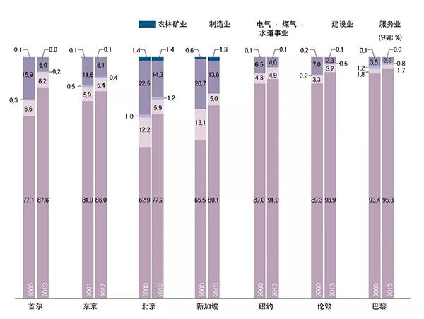 中国从事服务业的人口比例_中国人口年龄比例图