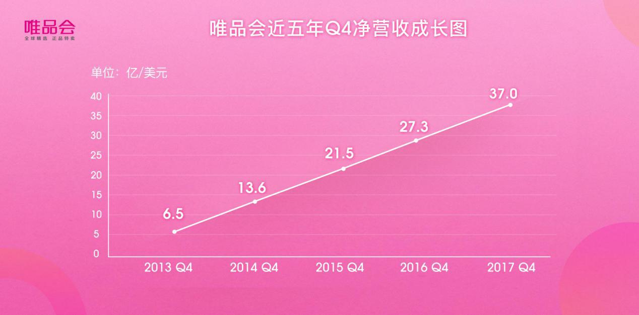唯品��21��季度�B�m盈利,�c�v�、京�|流量合作成新引擎