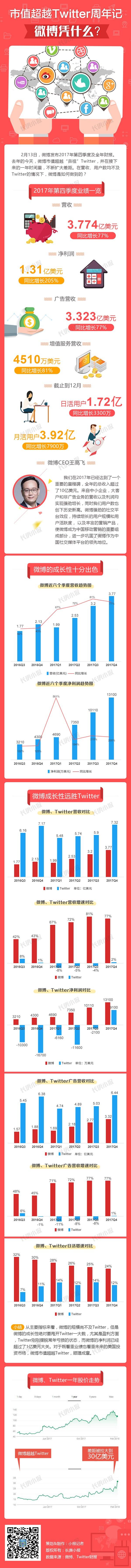 新浪微博市值超越Twitter一周年:这张图告诉为什么?