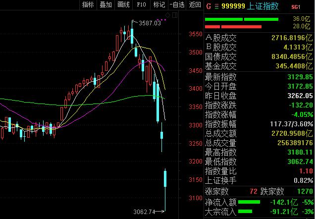 股市大跌是爆炒大盘蓝筹股的宿命 - yuhongbo555888 - yuhongbo555888的博客