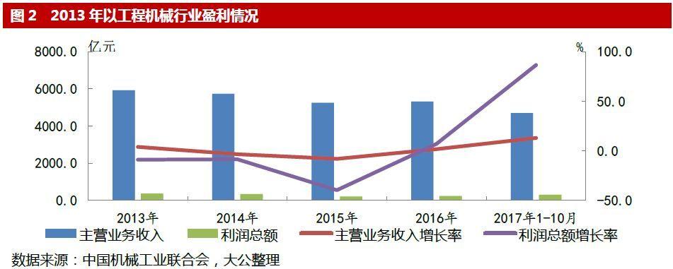 2017年1~9月,工程机械行业主要发债企业财务数据如下表。