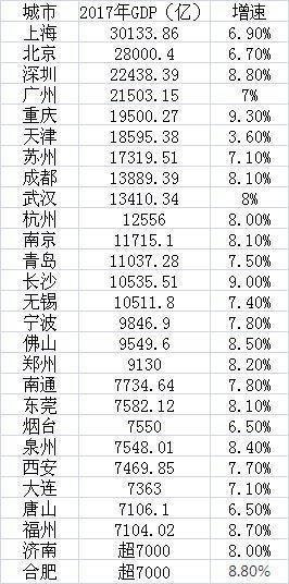 重庆2017gdp_2017年主要城市GDP排行榜:重庆赶超天津成都武汉表现抢眼