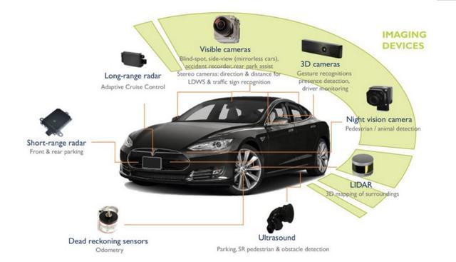 2018年无人驾驶汽车传感器展望