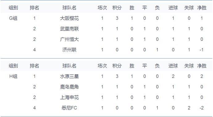 亚冠小组赛首轮g组,h组实时排名