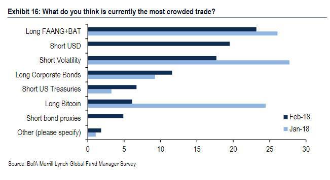 调查发现,通胀以及美债崩盘依然是大多基金经理最担心的风险
