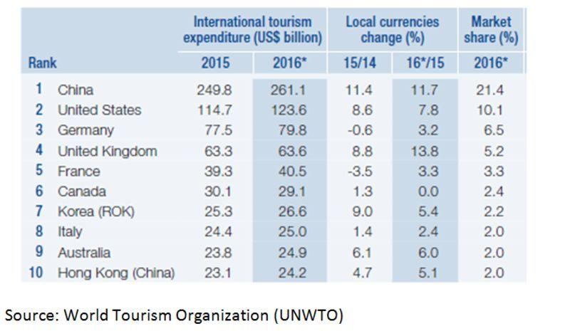 思·辨 | 出境旅游蕴含商机,外国投资者可从中厘清中国经济的发展模式