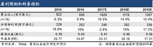 李氏大药厂00950.HK进入研发收获期,确定性成长预期不断增强