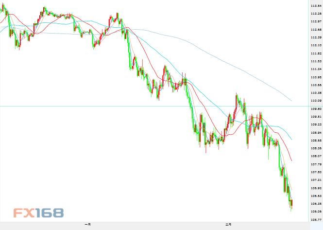 技术分析:欧元、日元、黄金、原油短线操作建