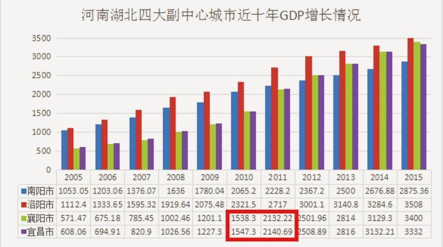 襄阳gdp2021多少亿_观察 洛阳领跑,襄阳 竞速 谁是中部非省会第一城