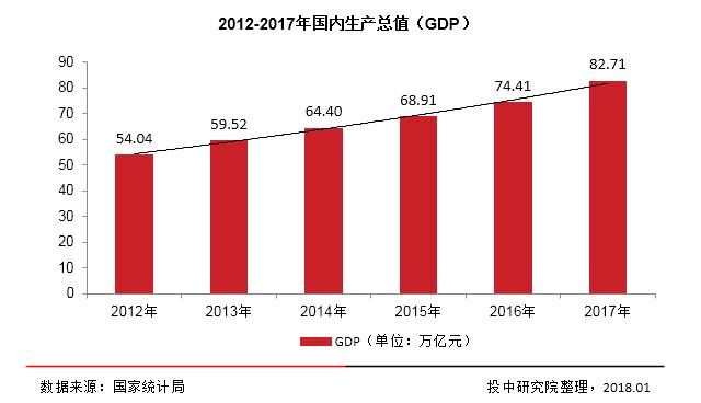 我国gdp发展趋势图最新_年度报告 锌价震荡筑底 关注阶段反弹